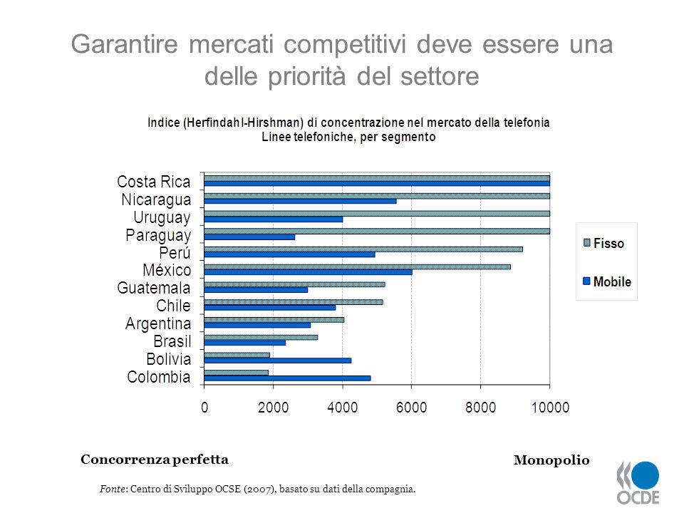 Garantire mercati competitivi deve essere una delle priorità del settore Fonte: Centro di Sviluppo OCSE (2007), basato su dati della compagnia. Monopo