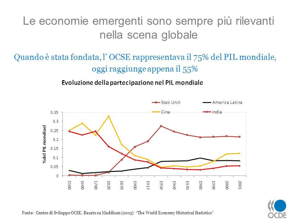 Le economie emergenti sono sempre più rilevanti nella scena globale Fonte: Centro di Sviluppo OCSE. Basato su Maddison (2003) The World Economy Histor