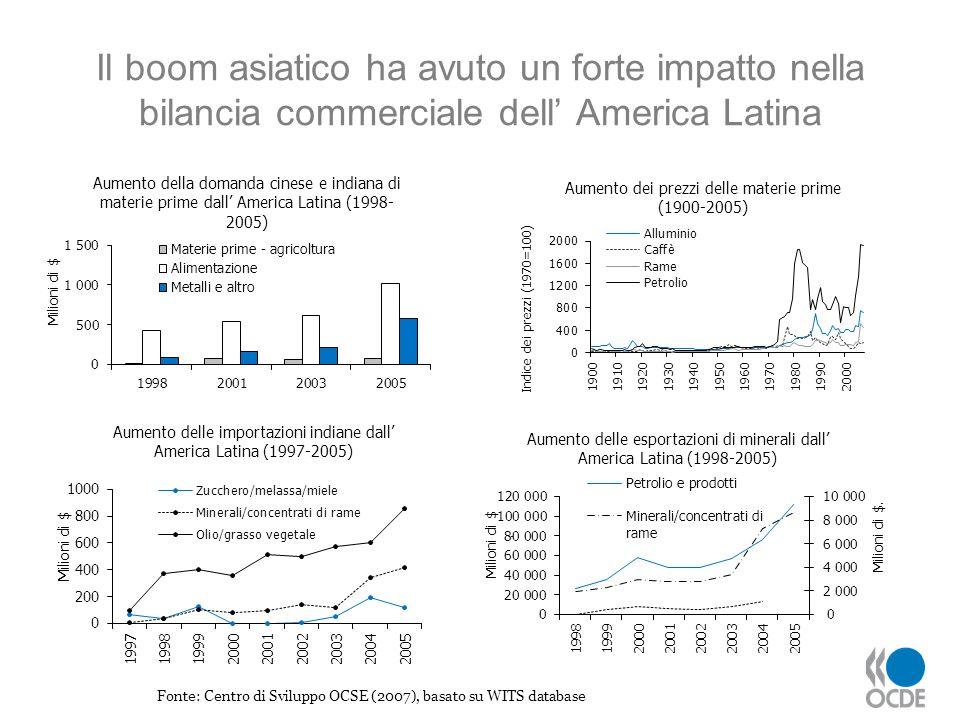 Il boom asiatico ha avuto un forte impatto nella bilancia commerciale dell America Latina Fonte: Centro di Sviluppo OCSE (2007), basato su WITS databa