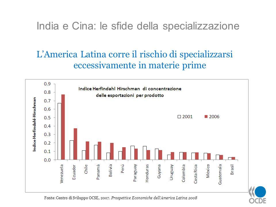 India e Cina: le sfide della specializzazione Fonte: Centro di Sviluppo OCSE, 2007. Prospettive Economiche dellAmerica Latina 2008 LAmerica Latina cor