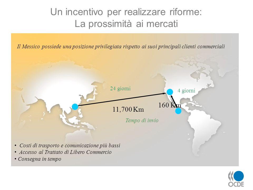 11,700 Km Costi di trasporto e comunicazione più bassi Accesso al Trattato di Libero Commercio Consegna in tempo Tempo di invio 24 giorni 160 Km 4 gio