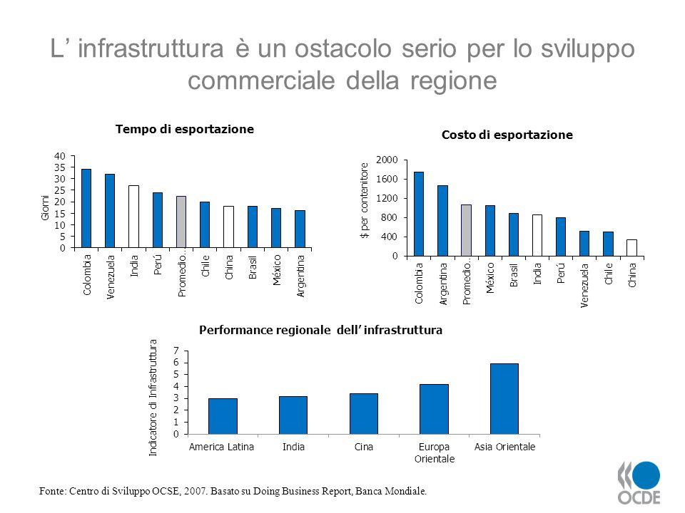 L infrastruttura è un ostacolo serio per lo sviluppo commerciale della regione Fonte: Centro di Sviluppo OCSE, 2007. Basato su Doing Business Report,