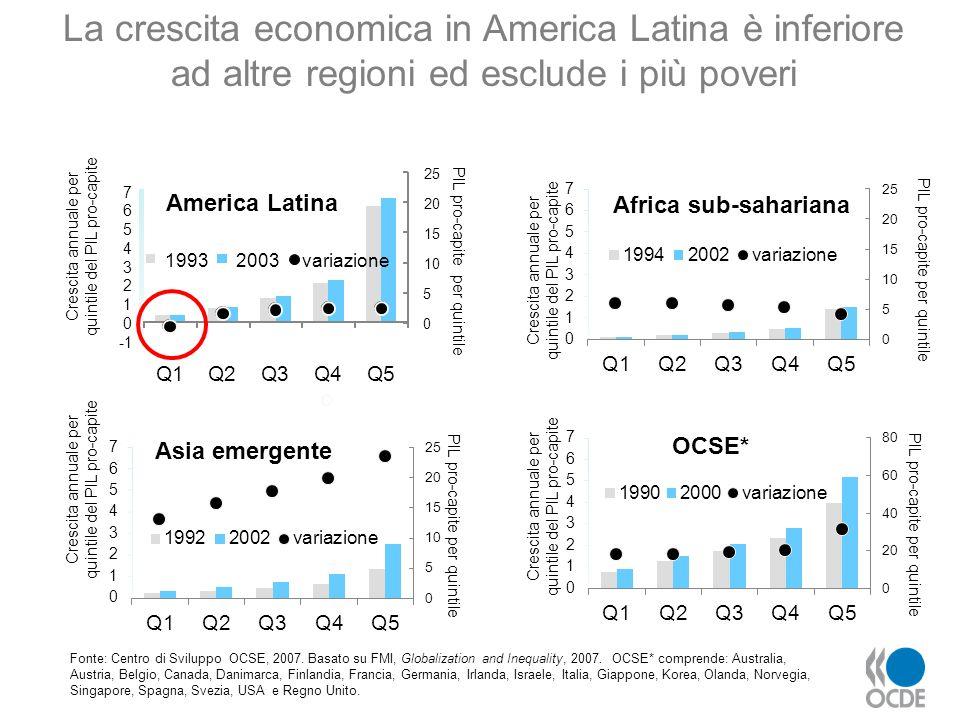 Fonte: Centro di Sviluppo OCSE, 2007. Basato su FMI, Globalization and Inequality, 2007. OCSE* comprende: Australia, Austria, Belgio, Canada, Danimarc