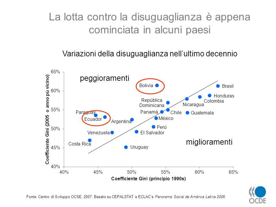 La politica fiscale è più efficace in Europa (compresa lEuropa latina) nel ridurre disuguaglianze e nel promuovere la coesione sociale Fonte: Centro di Sviluppo OCSE, 2007.