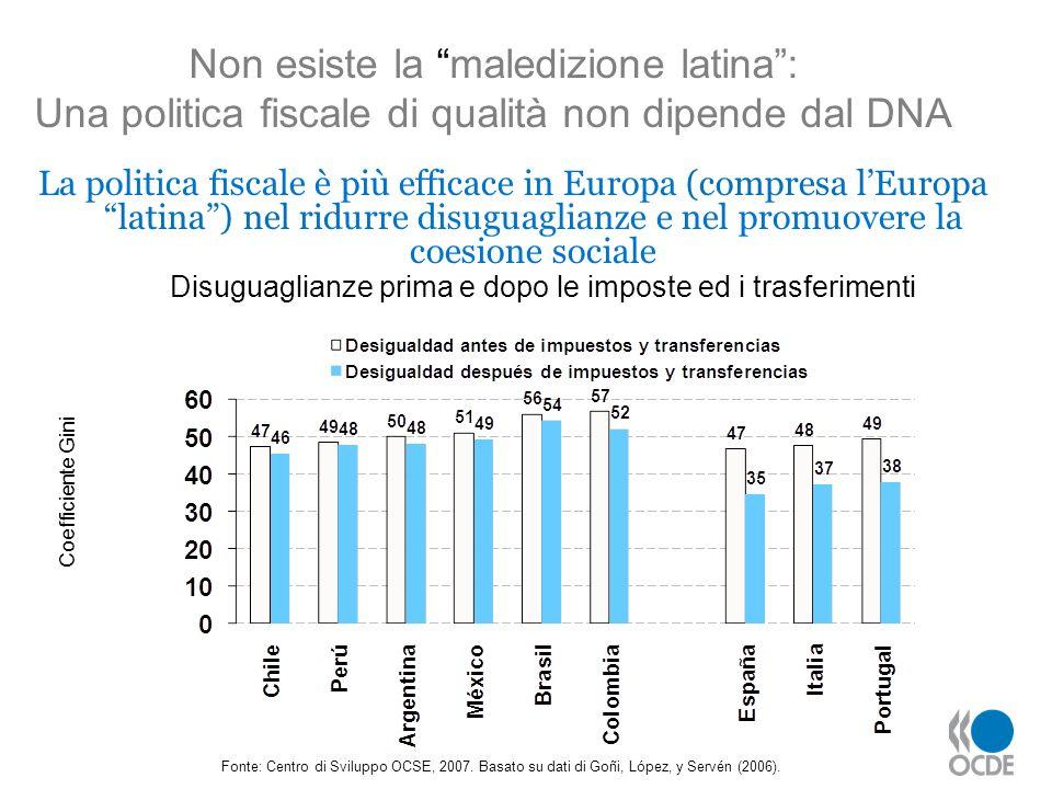 La politica fiscale è più efficace in Europa (compresa lEuropa latina) nel ridurre disuguaglianze e nel promuovere la coesione sociale Fonte: Centro d