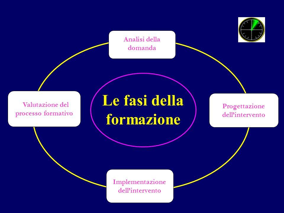 Progettazione dellintervento Implementazione dellintervento Analisi della domanda Valutazione del processo formativo Le fasi della formazione