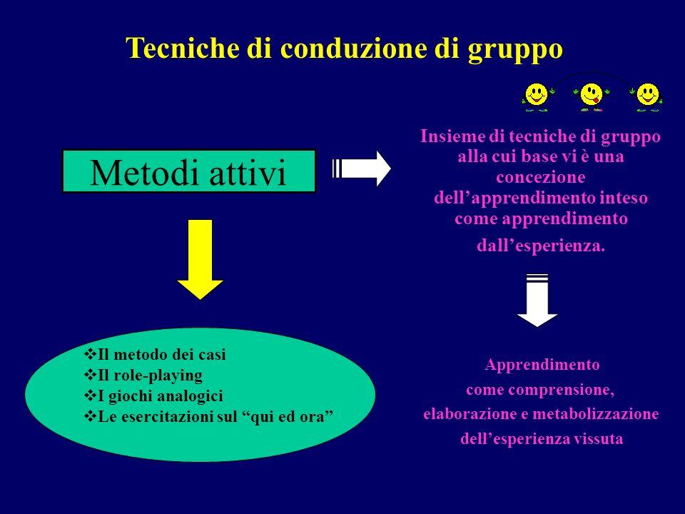Metodi attivi Insieme di tecniche di gruppo alla cui base vi è una concezione dellapprendimento inteso come apprendimento dallesperienza. Il metodo de