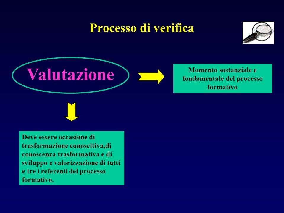Processo di verifica Valutazione Momento sostanziale e fondamentale del processo formativo Deve essere occasione di trasformazione conoscitiva,di cono