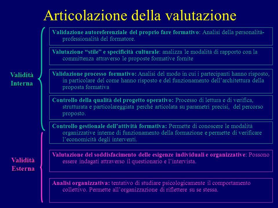 Articolazione della valutazione Validazione autoreferenziale del proprio fare formativo: Analisi della personalità- professionalità del formatore. Val