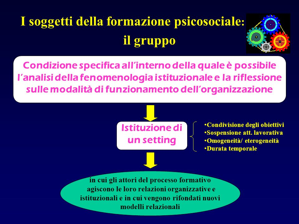 I soggetti della formazione psicosociale : il gruppo Condizione specifica allinterno della quale è possibile lanalisi della fenomenologia istituzional
