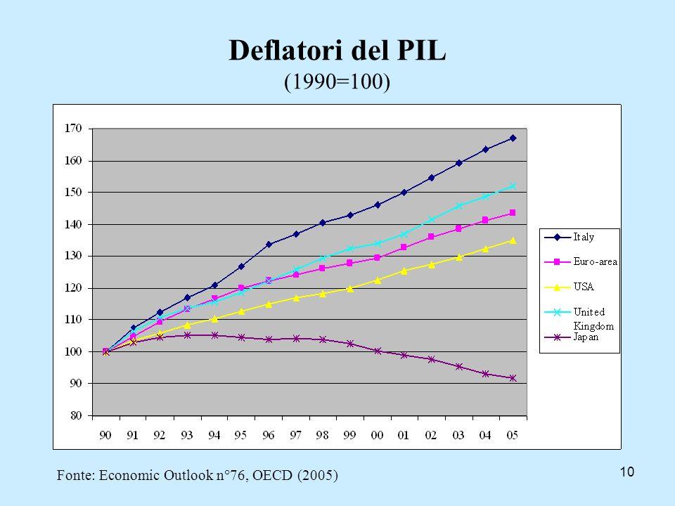 10 Deflatori del PIL (1990=100) Fonte: Economic Outlook n°76, OECD (2005)