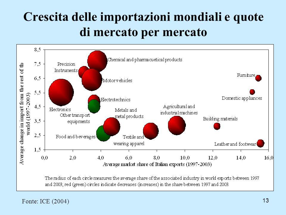 13 Crescita delle importazioni mondiali e quote di mercato per mercato Fonte: ICE (2004)