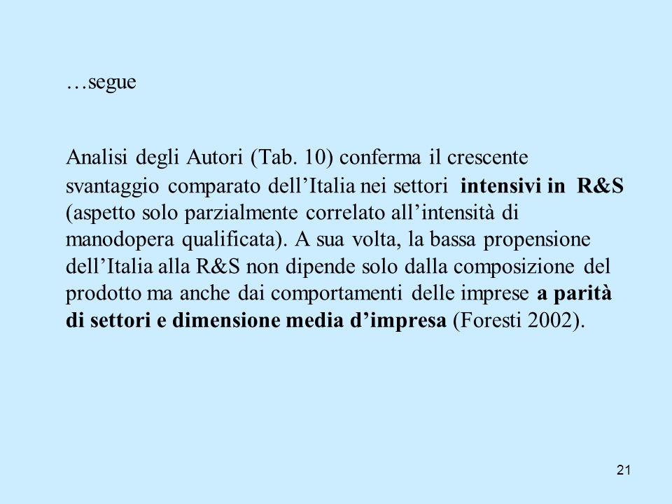 21 …segue Analisi degli Autori (Tab. 10) conferma il crescente svantaggio comparato dellItalia nei settori intensivi in R&S (aspetto solo parzialmente