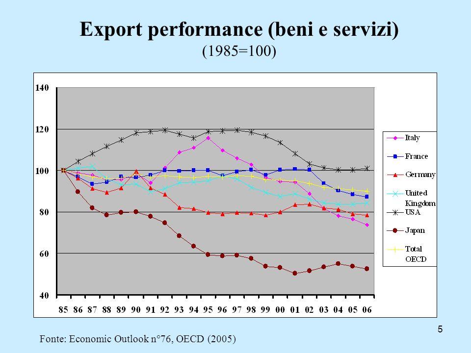 5 Export performance (beni e servizi) (1985=100) Fonte: Economic Outlook n°76, OECD (2005)