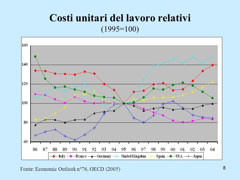 9 Cambio reale e competitività (3) Il deflatore del PIL negli anni post-ingresso nelleuro mantiene una crescita sistematicamente superiore alla media delleuroarea.