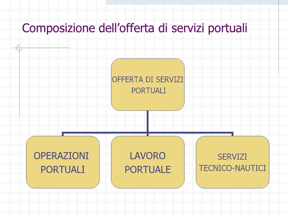 Composizione dellofferta di servizi portuali OFFERTA DI SERVIZI PORTUALI OPERAZIONI PORTUALI LAVORO PORTUALE SERVIZI TECNICO- NAUTICI