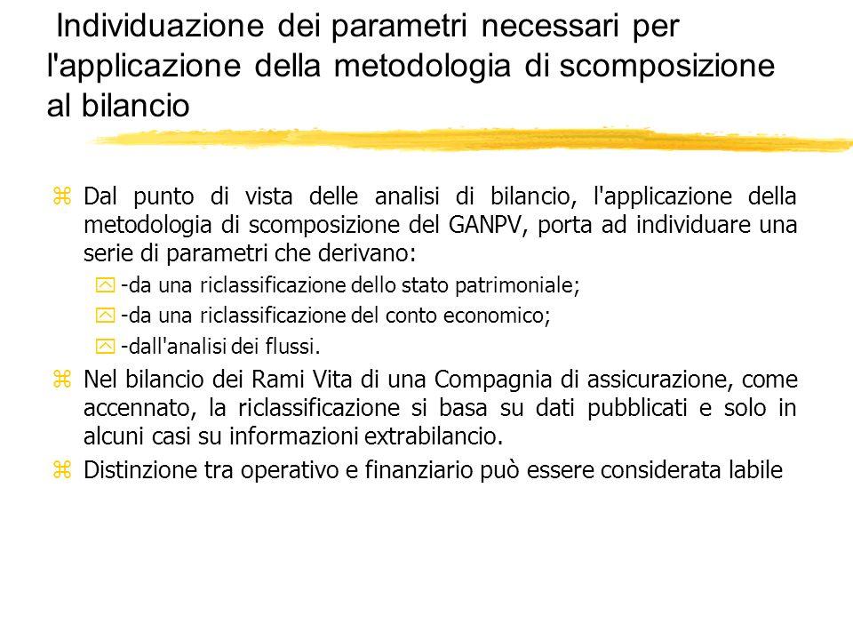 Individuazione dei parametri necessari per l'applicazione della metodologia di scomposizione al bilancio zDal punto di vista delle analisi di bilancio