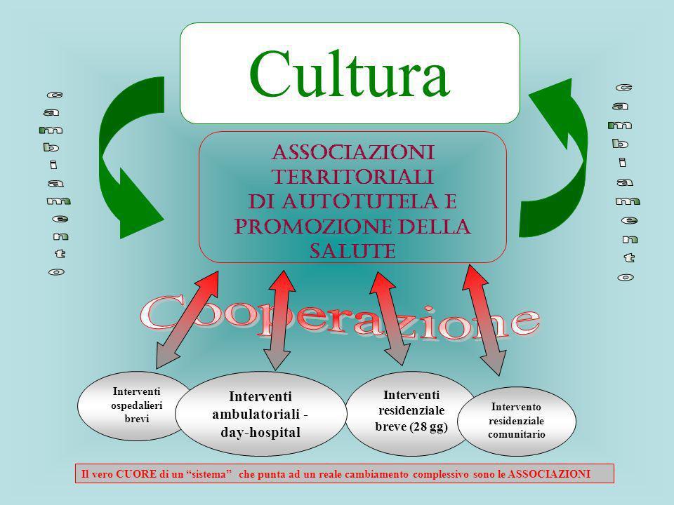 Interventi residenziale breve (28 gg) Interventi ospedalieri brevi Cultura Associazioni Territoriali di Autotutela e Promozione della Salute Intervent