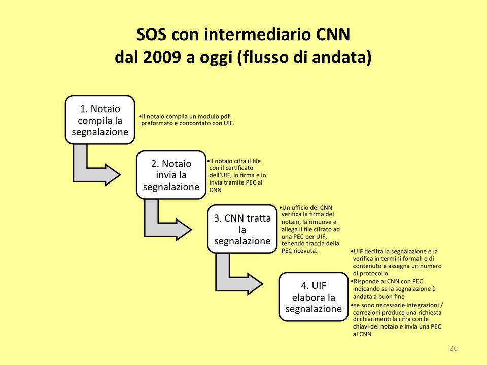 SOS con intermediario CNN dal 2009 a oggi (flusso di andata) 26
