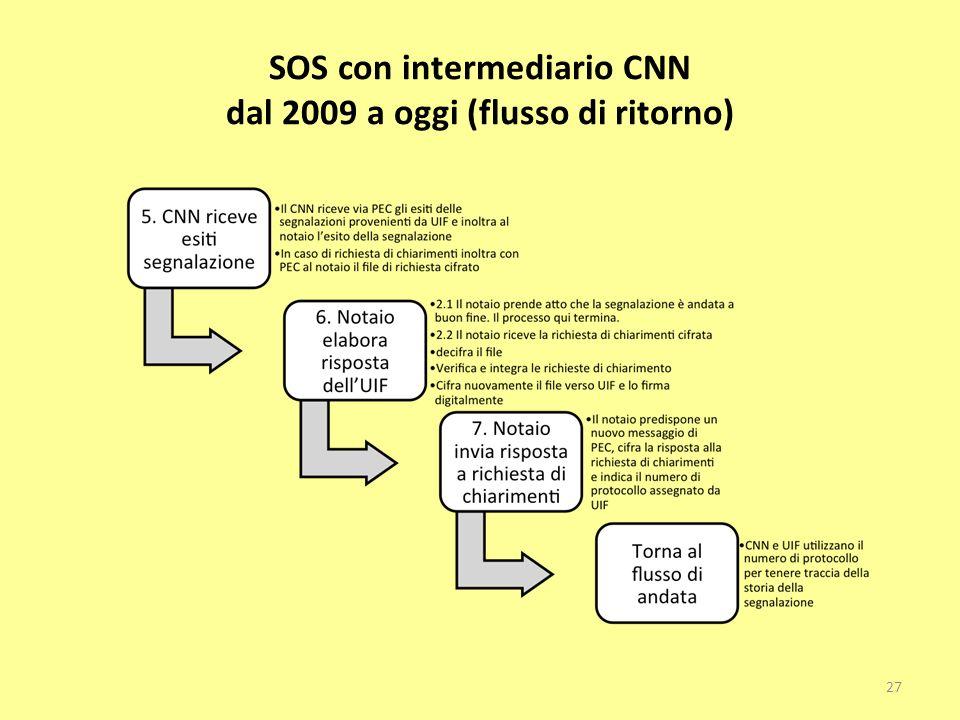 SOS con intermediario CNN dal 2009 a oggi (flusso di ritorno) 27