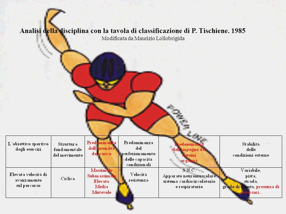 Analisi della disciplina con la tavola di classificazione di P. Tischiene. 1985 Modificata da Maurizio Lollobrigida