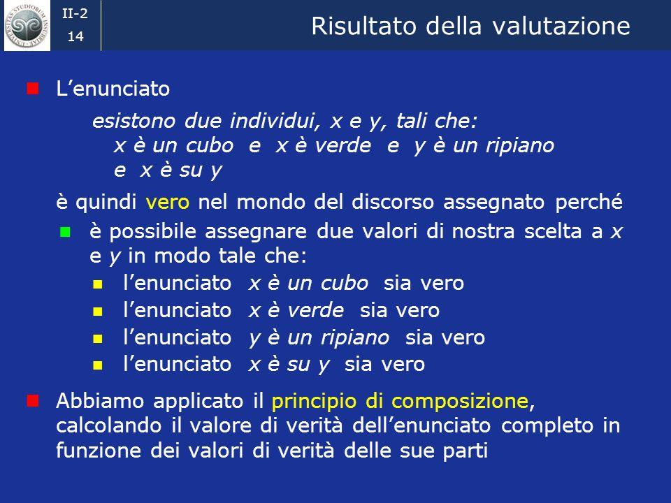 II-2 13 Significato e condizioni di verità (2) I tre termini predicativi è un cubo, è verde ed è un ripiano si comportano in modo analogo I valori di