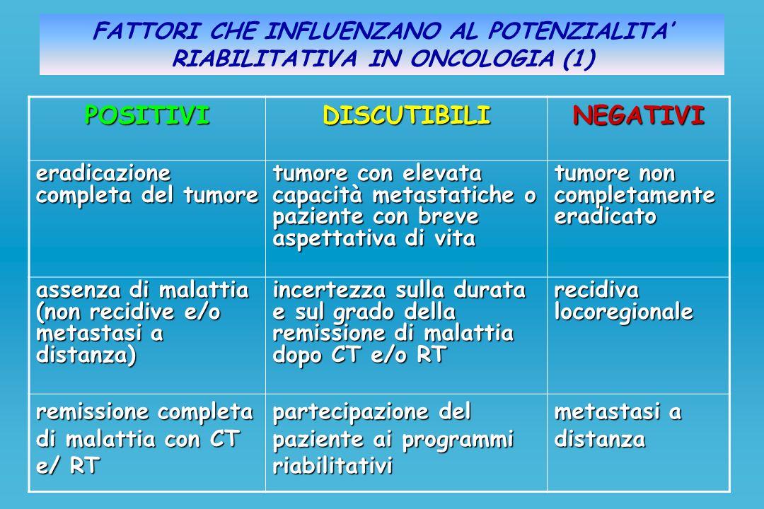FATTORI CHE INFLUENZANO AL POTENZIALITA RIABILITATIVA IN ONCOLOGIA (1)POSITIVIDISCUTIBILINEGATIVI eradicazione completa del tumore tumore con elevata