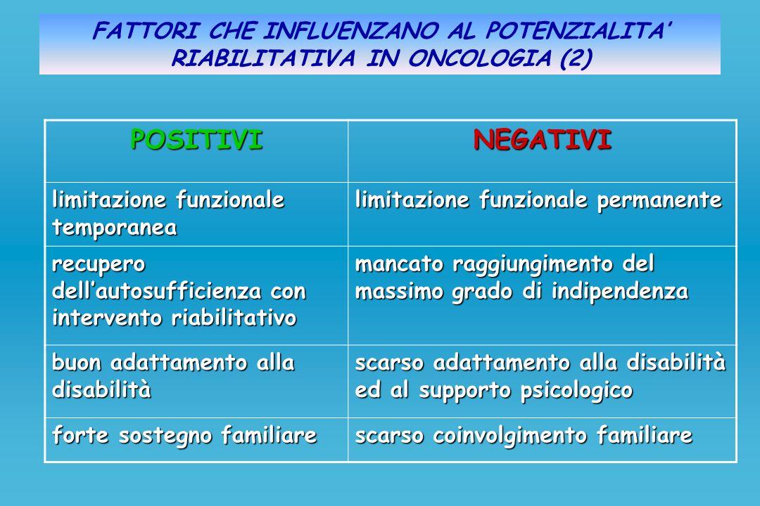 FATTORI CHE INFLUENZANO AL POTENZIALITA RIABILITATIVA IN ONCOLOGIA (2)POSITIVINEGATIVI limitazione funzionale temporanea limitazione funzionale perman