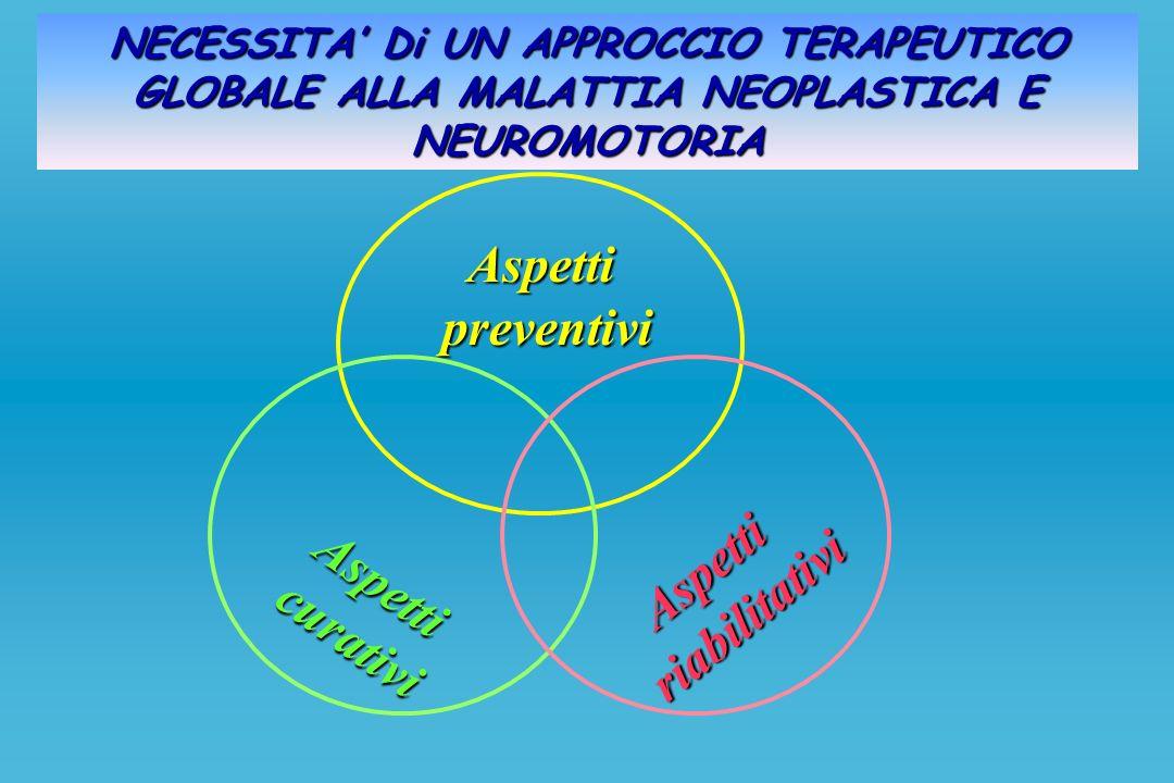 Aspetti preventivi preventivi Aspetti curativi curativi Aspettiriabilitativi NECESSITA Di UN APPROCCIO TERAPEUTICO GLOBALE ALLA MALATTIA NEOPLASTICA E