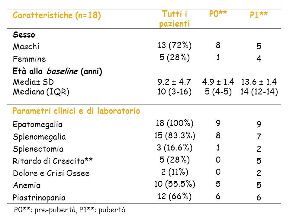 Caratteristiche (n=18) Tutti i pazienti P0** P1** Sesso Maschi 13 (72%)8 5 Femmine 5 (28%)1 4 Età alla baseline (anni) Media± SD9.2 ± 4.74.9 ± 1.413.6