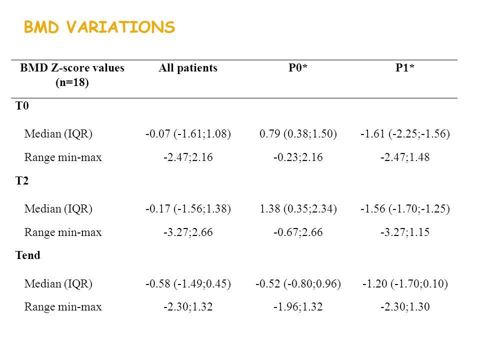 BMD Z-score values (n=18) All patientsP0*P1* T0 Median (IQR)-0.07 (-1.61;1.08)0.79 (0.38;1.50)-1.61 (-2.25;-1.56) Range min-max-2.47;2.16-0.23;2.16-2.