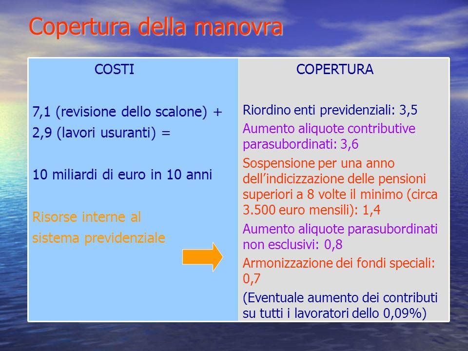 Copertura della manovra COPERTURA Riordino enti previdenziali: 3,5 Aumento aliquote contributive parasubordinati: 3,6 Sospensione per una anno dellindicizzazione delle pensioni superiori a 8 volte il minimo (circa 3.500 euro mensili): 1,4 Aumento aliquote parasubordinati non esclusivi: 0,8 Armonizzazione dei fondi speciali: 0,7 (Eventuale aumento dei contributi su tutti i lavoratori dello 0,09%) COSTI 7,1 (revisione dello scalone) + 2,9 (lavori usuranti) = 10 miliardi di euro in 10 anni Risorse interne al sistema previdenziale