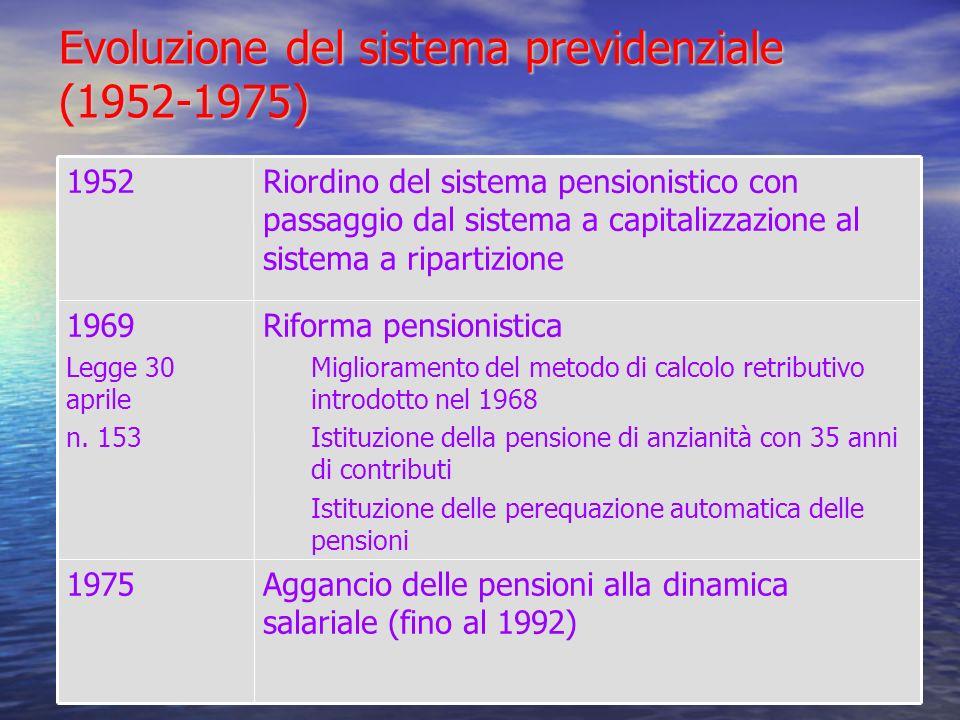 Evoluzione del sistema previdenziale (1952-1975) Aggancio delle pensioni alla dinamica salariale (fino al 1992) 1975 Riforma pensionistica Miglioramento del metodo di calcolo retributivo introdotto nel 1968 Istituzione della pensione di anzianità con 35 anni di contributi Istituzione delle perequazione automatica delle pensioni 1969 Legge 30 aprile n.