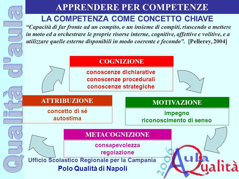 Ufficio Scolastico Regionale per la Campania Polo Qualità di Napoli COGNIZIONE METACOGNIZIONE MOTIVAZIONE ATTRIBUZIONE conoscenze dichiarative conosce