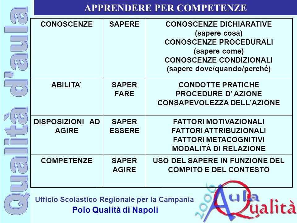 Ufficio Scolastico Regionale per la Campania Polo Qualità di Napoli APPRENDERE PER COMPETENZE CONOSCENZESAPERECONOSCENZE DICHIARATIVE (sapere cosa) CO