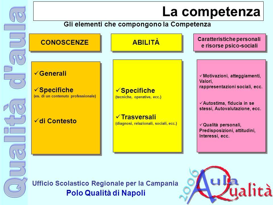 Ufficio Scolastico Regionale per la Campania Polo Qualità di Napoli La competenza CONOSCENZE ABILITÀ Caratteristiche personali e risorse psico-sociali