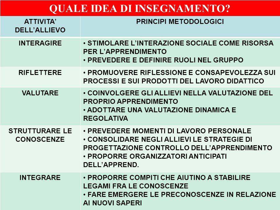 Ufficio Scolastico Regionale per la Campania Polo Qualità di Napoli ATTIVITA DELLALLIEVO PRINCIPI METODOLOGICI INTERAGIRE STIMOLARE LINTERAZIONE SOCIA