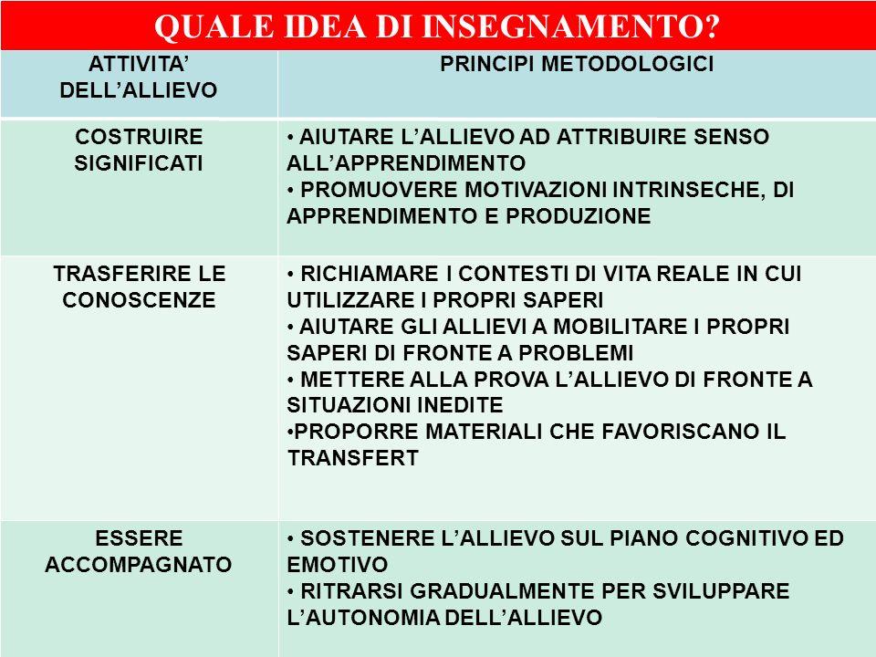 Ufficio Scolastico Regionale per la Campania Polo Qualità di Napoli ATTIVITA DELLALLIEVO PRINCIPI METODOLOGICI COSTRUIRE SIGNIFICATI AIUTARE LALLIEVO