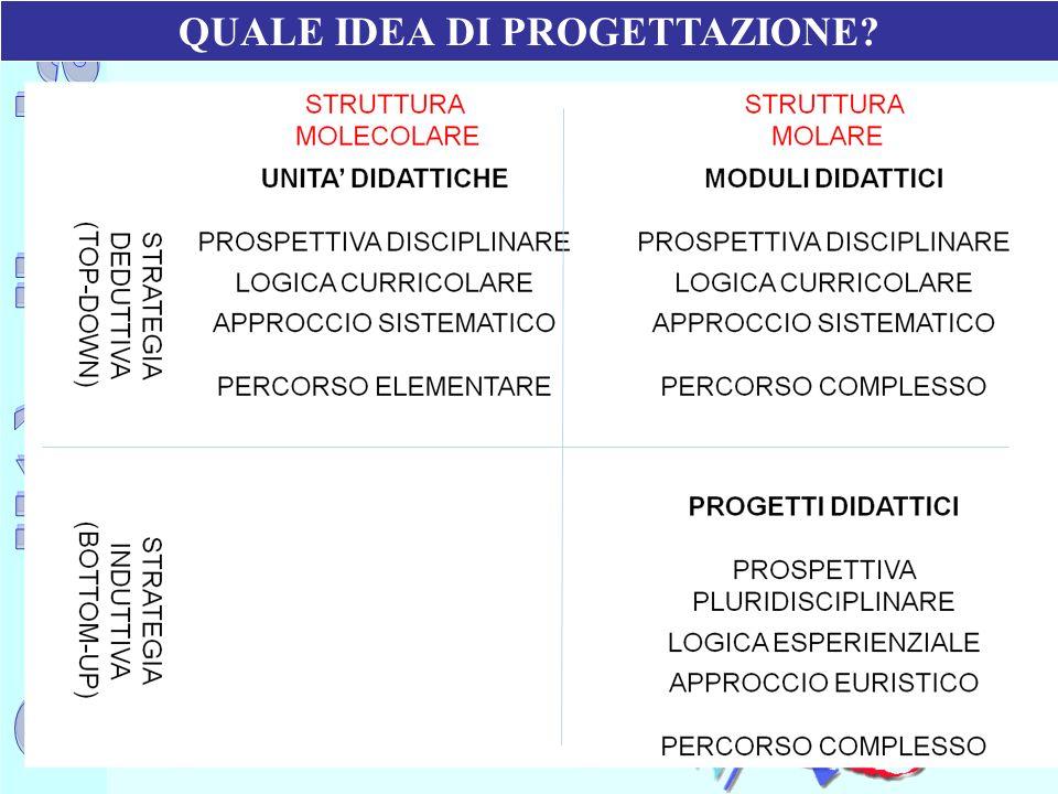 Ufficio Scolastico Regionale per la Campania Polo Qualità di Napoli QUALE IDEA DI PROGETTAZIONE?