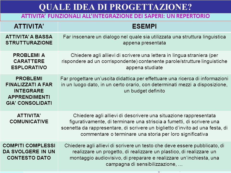 Ufficio Scolastico Regionale per la Campania Polo Qualità di Napoli ATTIVITA FUNZIONALI ALLINTEGRAZIONE DEI SAPERI: UN REPERTORIO ATTIVITAESEMPI ATTIV