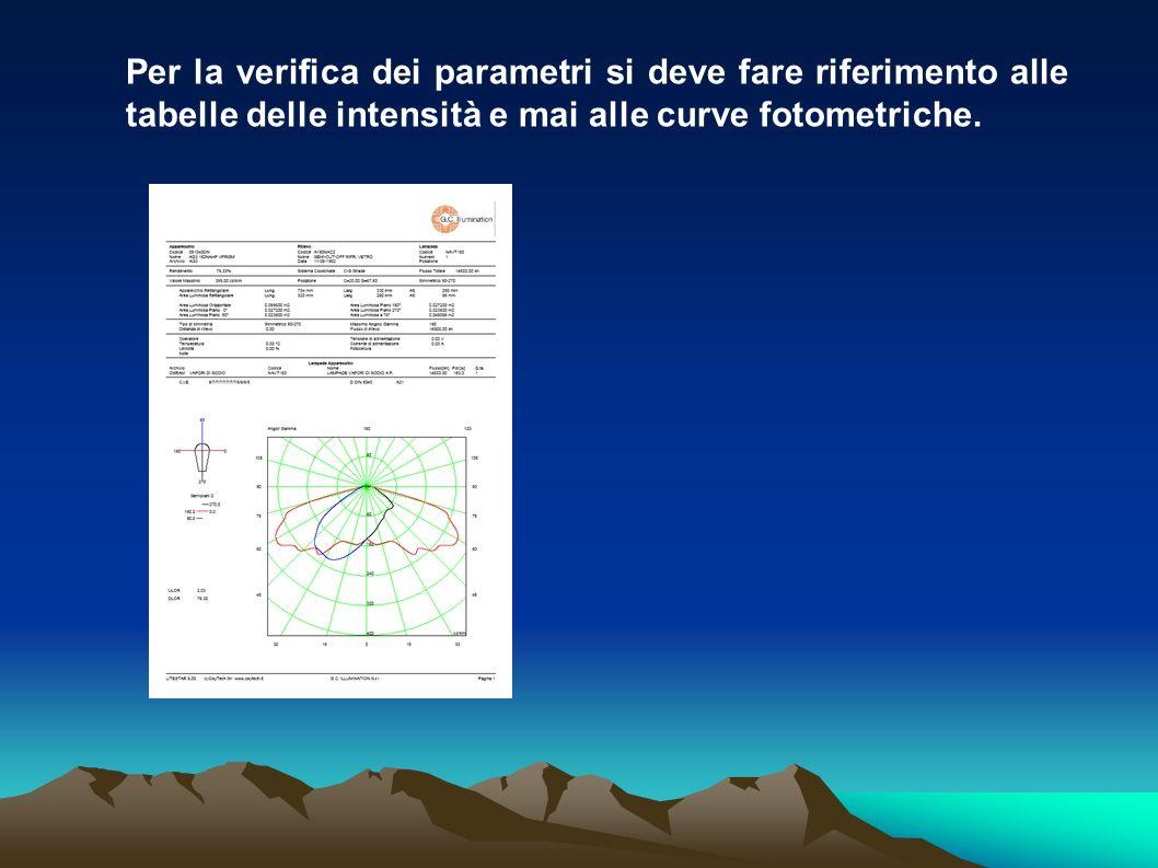 Per la verifica dei parametri si deve fare riferimento alle tabelle delle intensità e mai alle curve fotometriche.