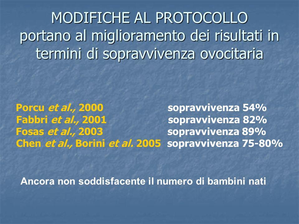 Porcu et al., 2000 sopravvivenza 54% Fabbri et al., 2001 sopravvivenza 82% Fosas et al., 2003 sopravvivenza 89% Chen et al., Borini et al. 2005 soprav