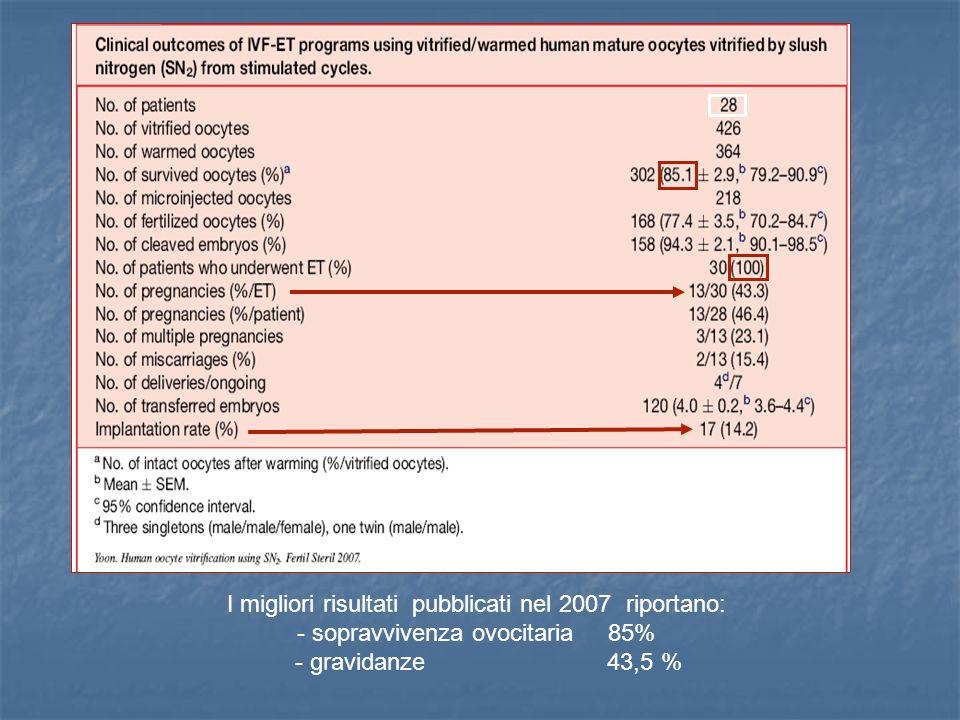 I migliori risultati pubblicati nel 2007 riportano: - sopravvivenza ovocitaria 85% - gravidanze 43,5 %