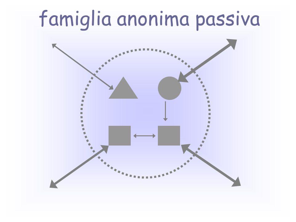famiglia anonima passiva