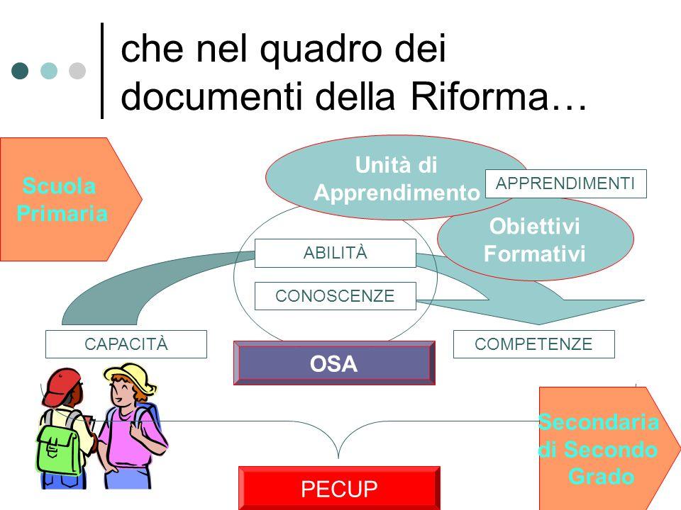 Obiettivi Formativi che nel quadro dei documenti della Riforma… CAPACITÀ CONOSCENZE ABILITÀ COMPETENZE PECUP OSA Unità di Apprendimento Scuola Primari