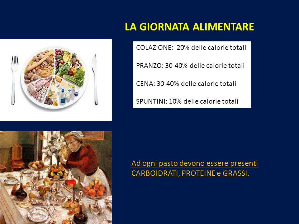 LA GIORNATA ALIMENTARE COLAZIONE: 20% delle calorie totali PRANZO: 30-40% delle calorie totali CENA: 30-40% delle calorie totali SPUNTINI: 10% delle c