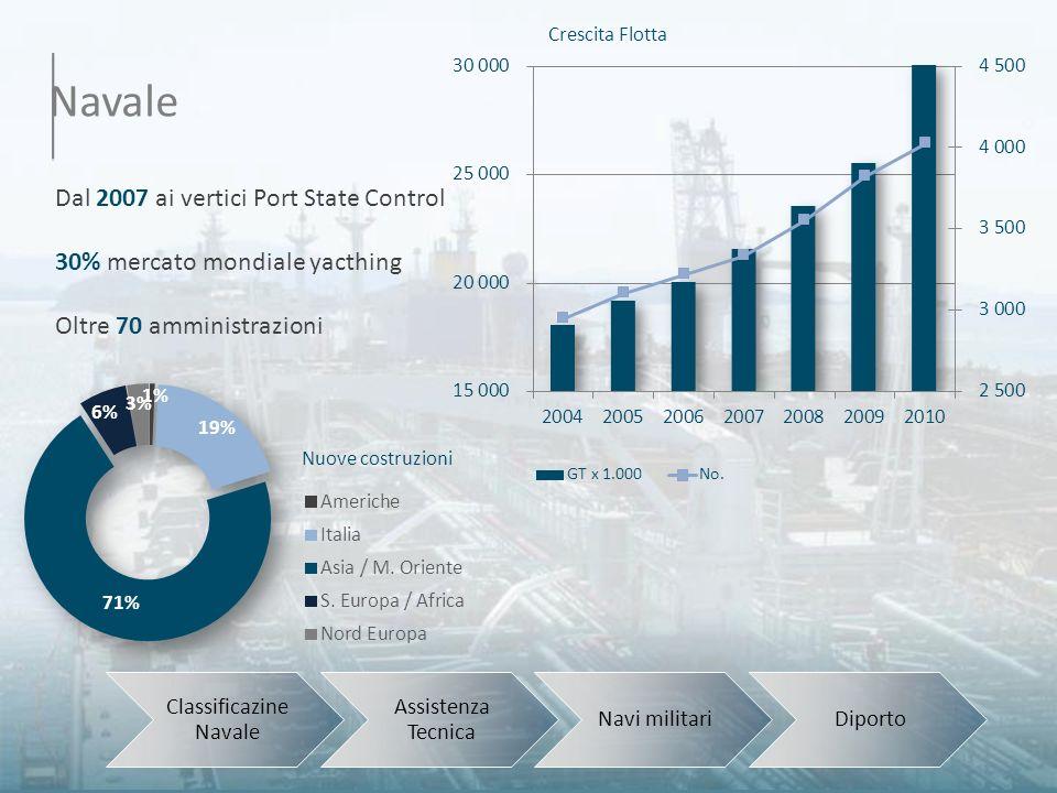 Navale Classificazine Navale Assistenza Tecnica Navi militariDiporto Dal 2007 ai vertici Port State Control 30% mercato mondiale yacthing Oltre 70 amm