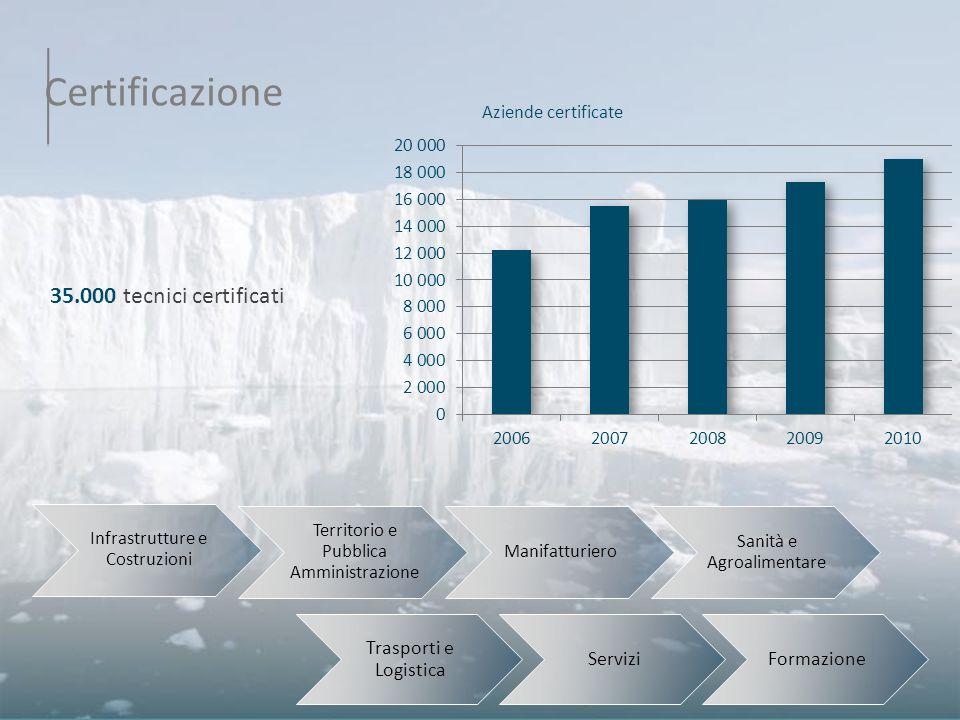 Certificazione Infrastrutture e Costruzioni Territorio e Pubblica Amministrazione Manifatturiero Sanità e Agroalimentare 35.000 tecnici certificati Tr