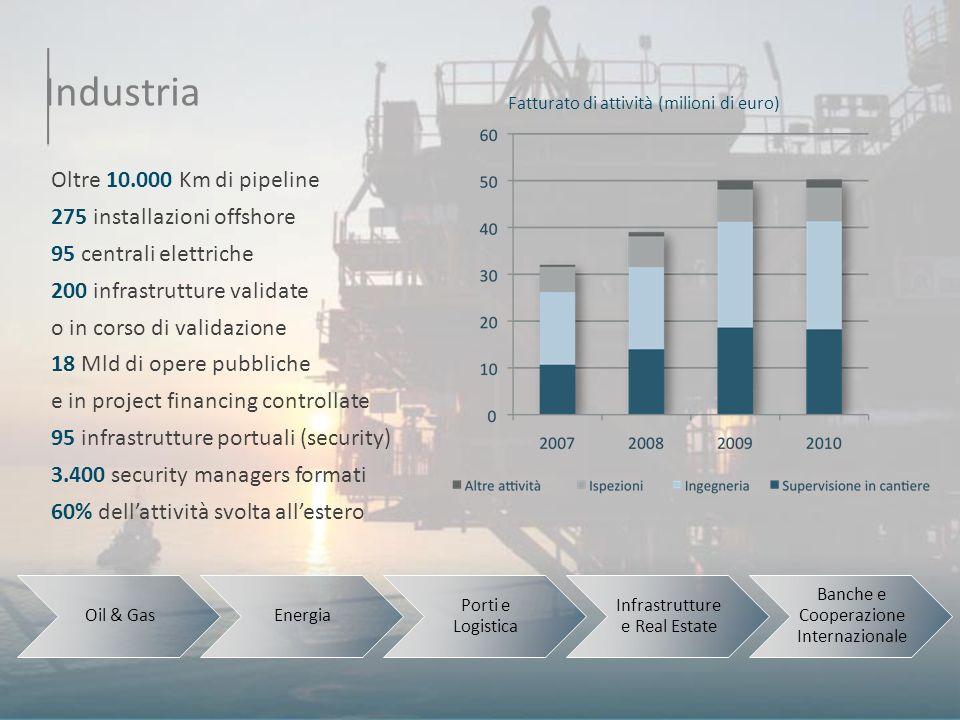 Industria Oltre 10.000 Km di pipeline 275 installazioni offshore 95 centrali elettriche 200 infrastrutture validate o in corso di validazione 18 Mld d