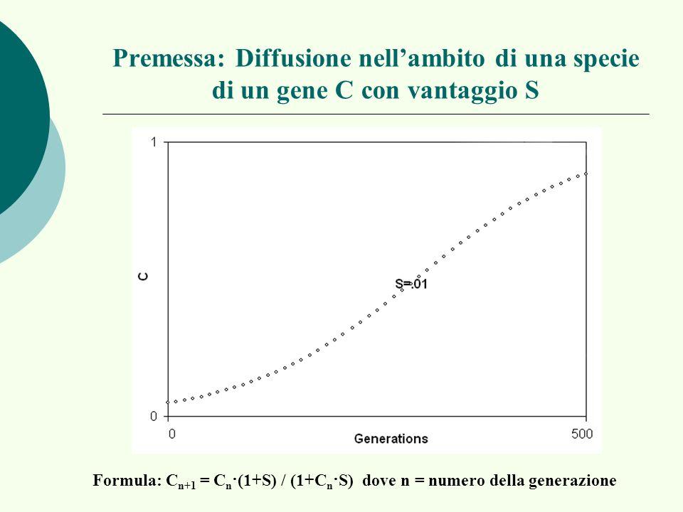 Premessa: Diffusione nellambito di una specie di un gene C con vantaggio S Formula: C n+1 = C n · (1+S) / (1+C n · S) dove n = numero della generazion